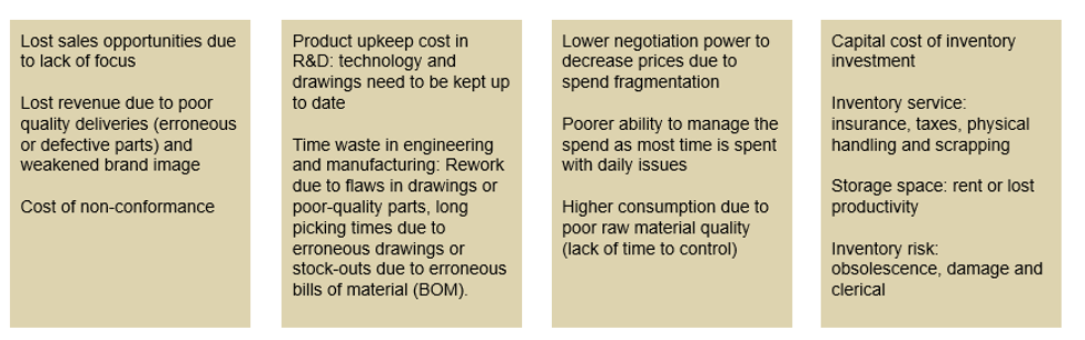 Cost of complex SKU base 2