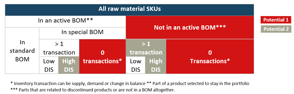 SKU reduction potential