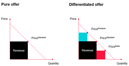 Pricing differentiated offer